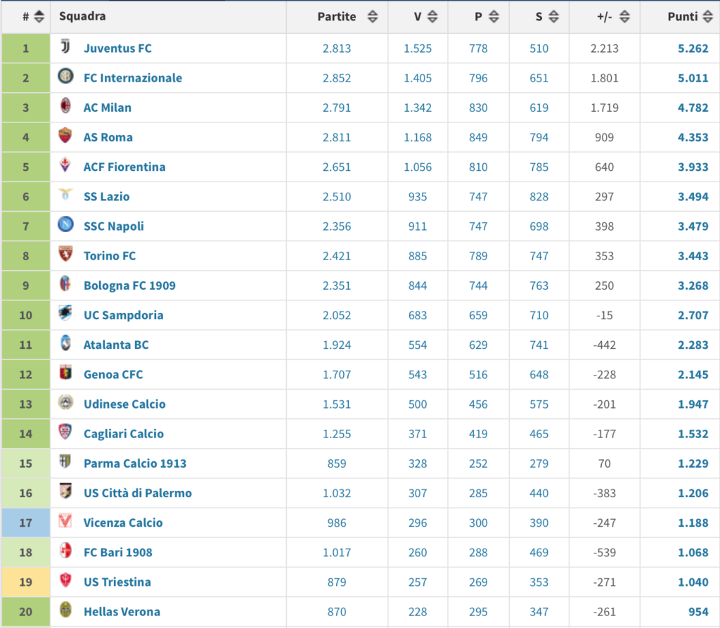 classifica eterna sampdoria genoa